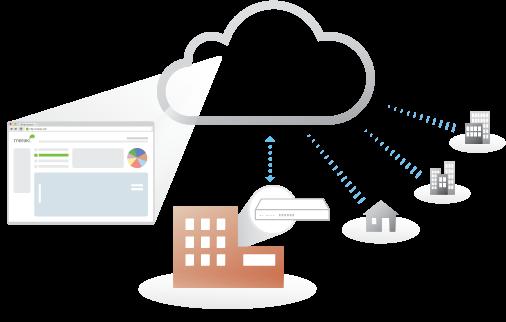 Cisco Meraki Cloud Networking - eStorm Australia
