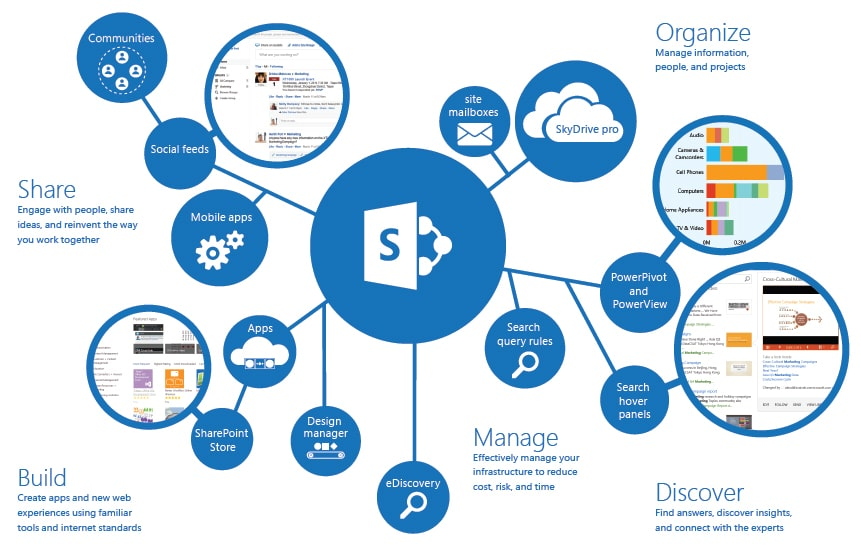 what_is_sharepoint - Sharepoint Design Ideas